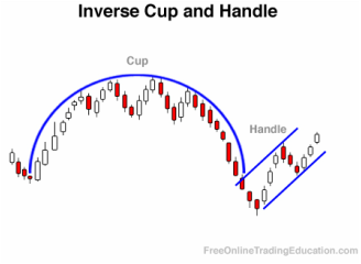 Forex cup strategy