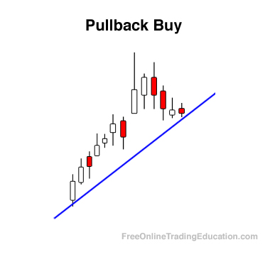 Free online trading education