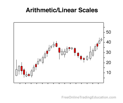 Arithmetic/Linear Scales